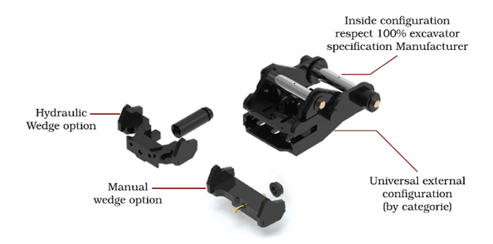 SRS Attachments, Universal Compact Coupler Attachment System